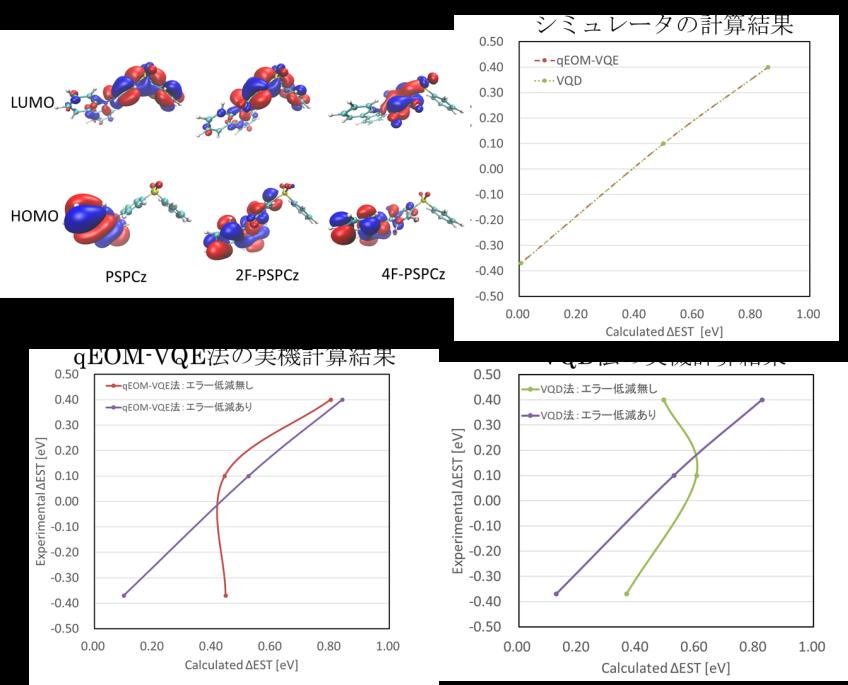 TADF材料の構造、軌道分布と計算結果