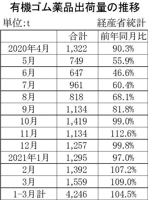 05-月別-ゴム薬品推移