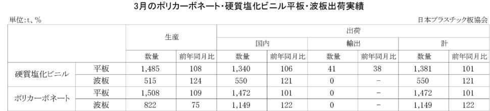 11-3-(年間使用)PC・硬質塩化ビニル平板・波板