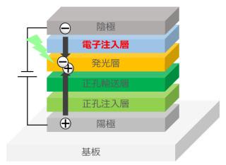 開発品を用いた有機EL構成例