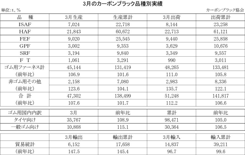 15-月別-カーボンブラック品種別実績・00-期間統計-縦23横3_30行