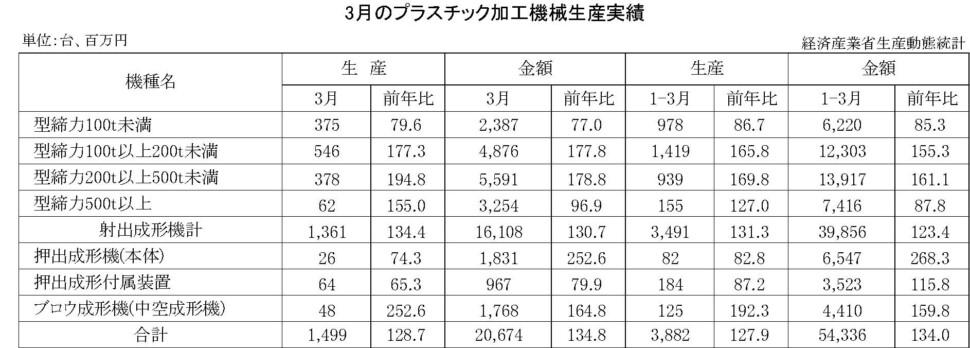 12-13-(年間使用)プラスチック加工機械生産実績