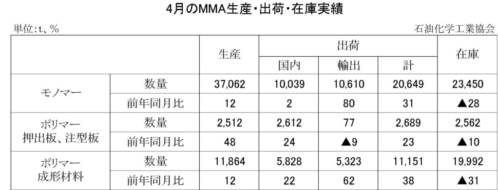 12-8-(年間使用)MMA生産・出荷・在庫実績 00-期間統計-縦10横7