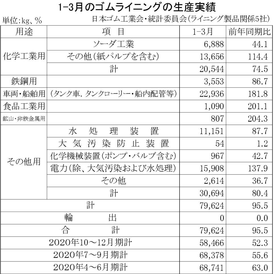 13-月別-ゴムライニング生産実績・00-期間統計-縦22横7_69行