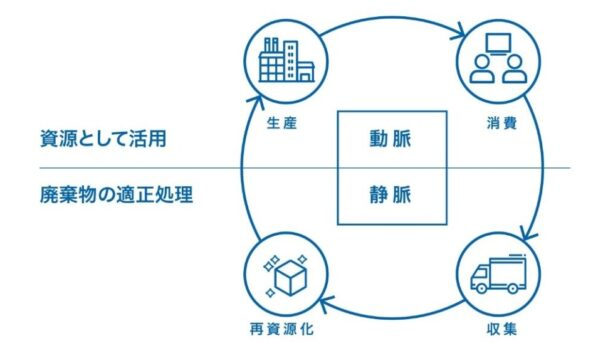 循環型経済のイメージ
