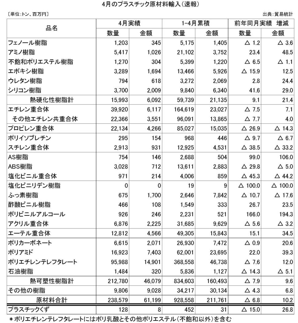 11-5-(年間使用)プラスチック原材料輸入(速報)