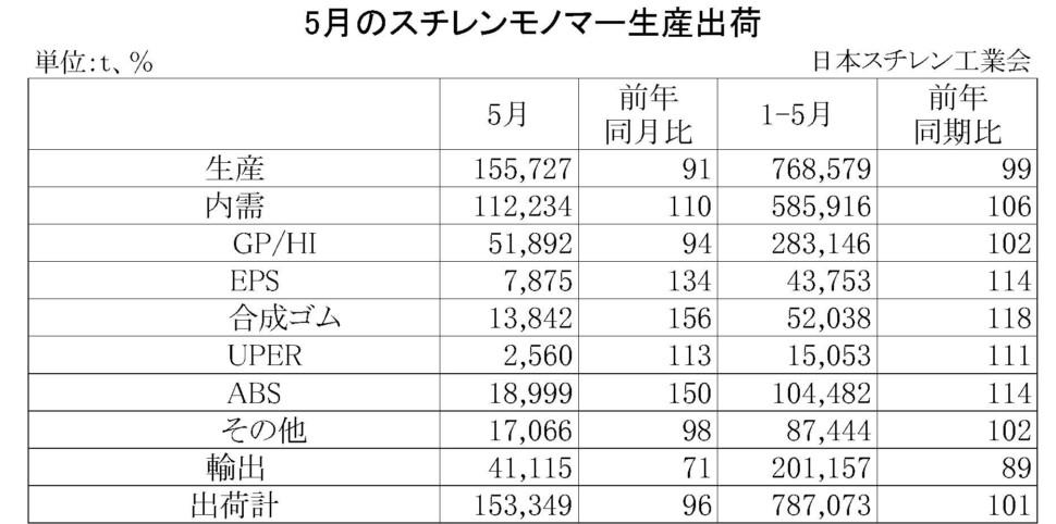 11-2-(年間使用)スチレンモノマー生産出荷 00-期間統計-縦14横4
