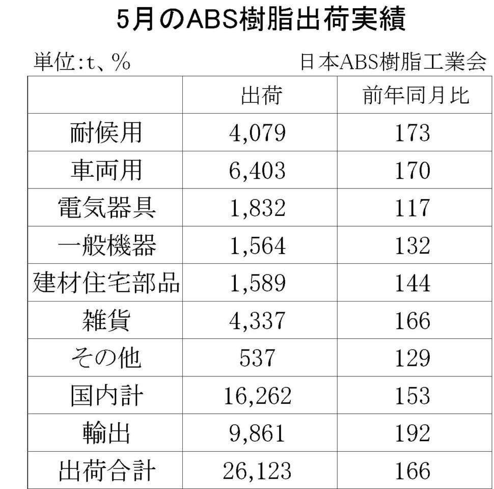 12-5-(年間使用)ABS樹脂出荷実績 00-期間統計-縦13横3