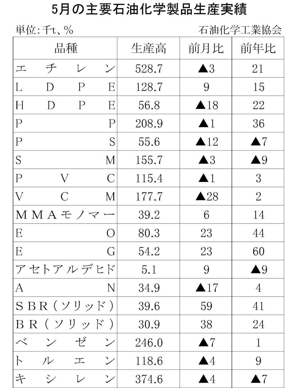 12-17-(年間使用)主要石油化学製品生産実績