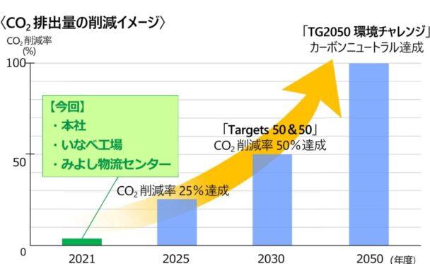 CO2排出量の削減イメージ