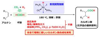 高効率触媒を用いたギ酸とアルケンからのカルボン酸合成反応の概要