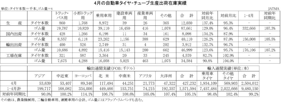 03-月別-累計-自動車タイヤ・チューブ生産、出荷、在庫実績・00-期間統計-縦13横3_20行