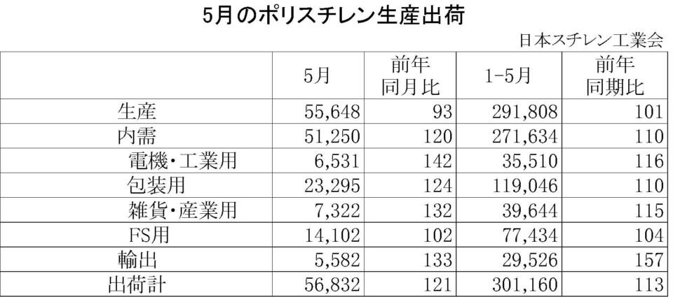 11-1-ポリスチレン生産出荷 00-期間統計-縦12横4