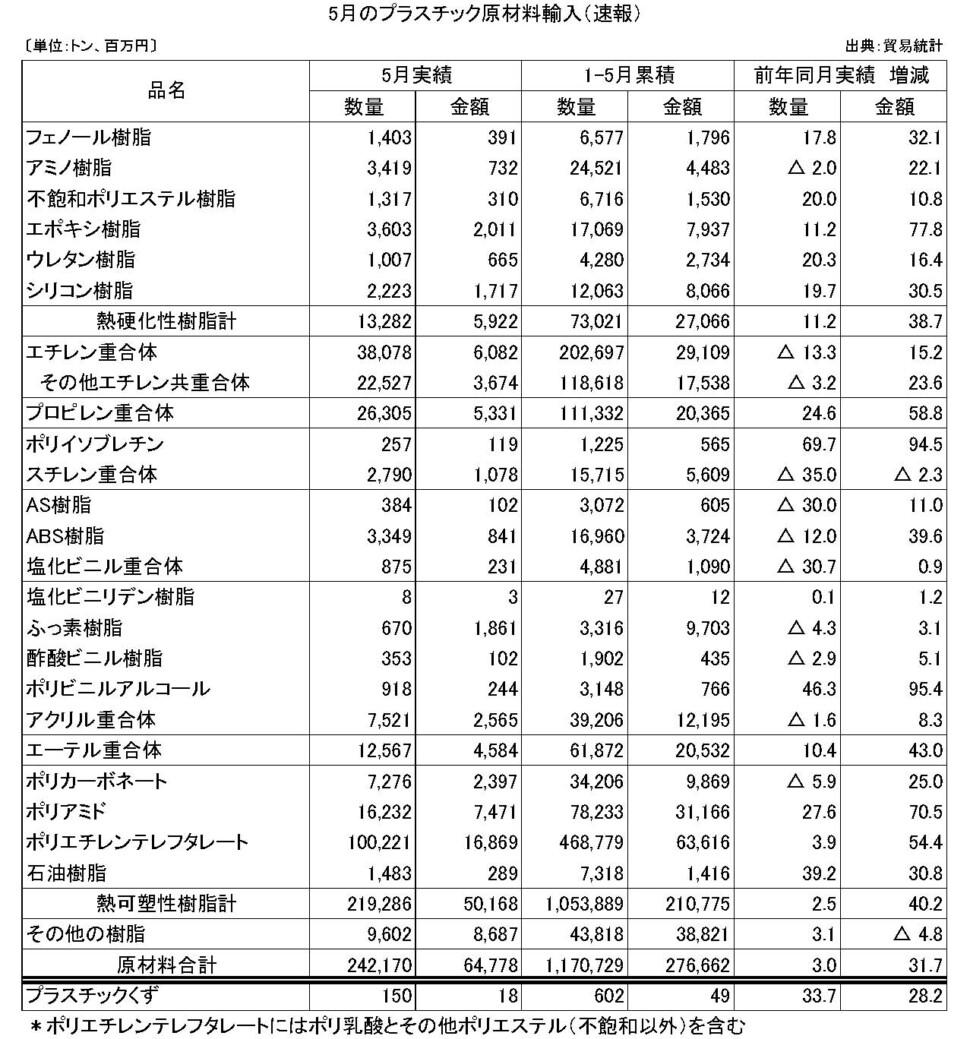 11-5-(年間使用)プラスチック原材料輸入(速報)プラ工業連盟メール
