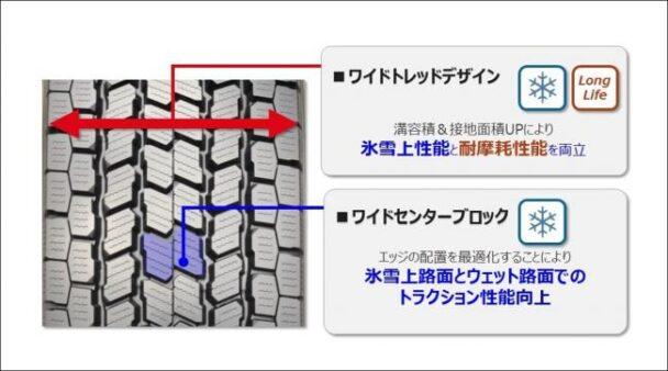 トレッドパターン採用技術①