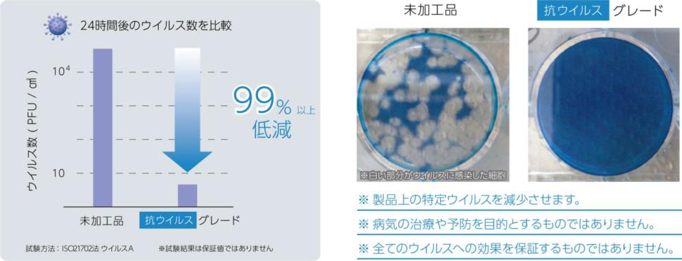 抗ウイルス性試験結果と試験の様子