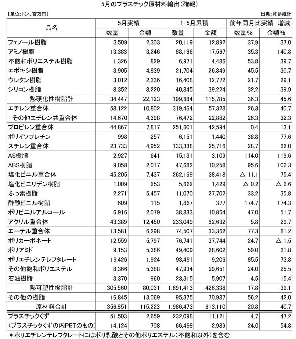 11-4-(年間使用)プラスチック原材料輸出(確報)プラ工業連盟メール
