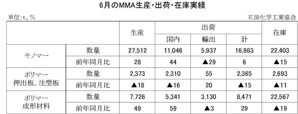 12-8-(年間使用)MMA生産・出荷・在庫実績 00-期間統計-縦10横7 石油化学工業協会HP