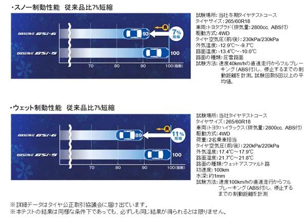 性能評価結果(オブザーブGSi―6)