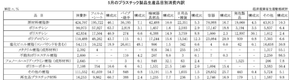 12-15-(年間使用)プラスチック製品生産品目別消費内訳 経済産業省HP