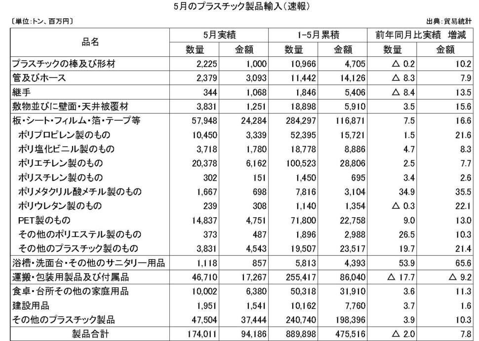11-7-(年間使用)プラスチック製品輸入(速報)プラ工業連盟メール