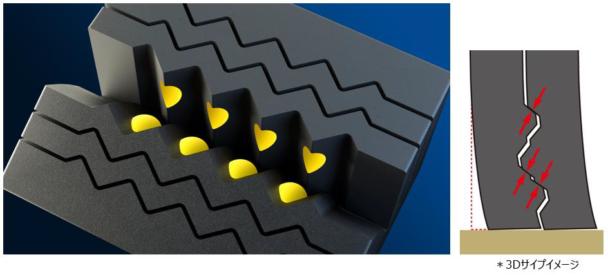 3Dブレイドサイプシステムテクノロジー