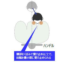 斜めからの衝突時の頭部の動き