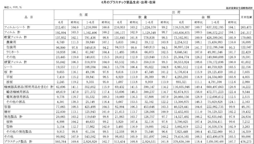 12-19-(年間使用)プラスチック製品統計 00-期間統計-縦27横4 経済産業省HP