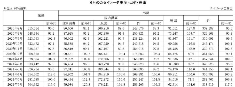 12-14-(年間使用)カセイソーダ生産・出荷・在庫実績