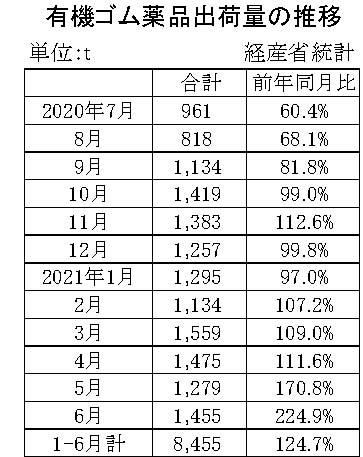 05-月別-ゴム薬品推移 経産省HP