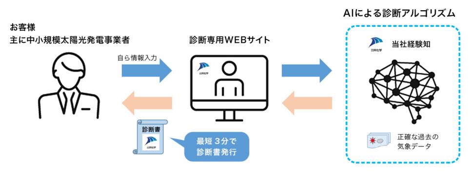 オンライン診断の仕組み