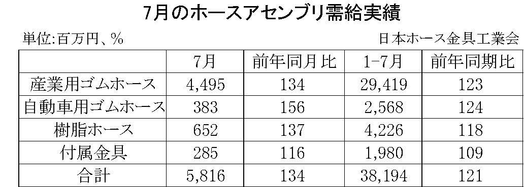 07-月別-ホースアセンブリ需給実績・00-期間統計-縦8横3_11行