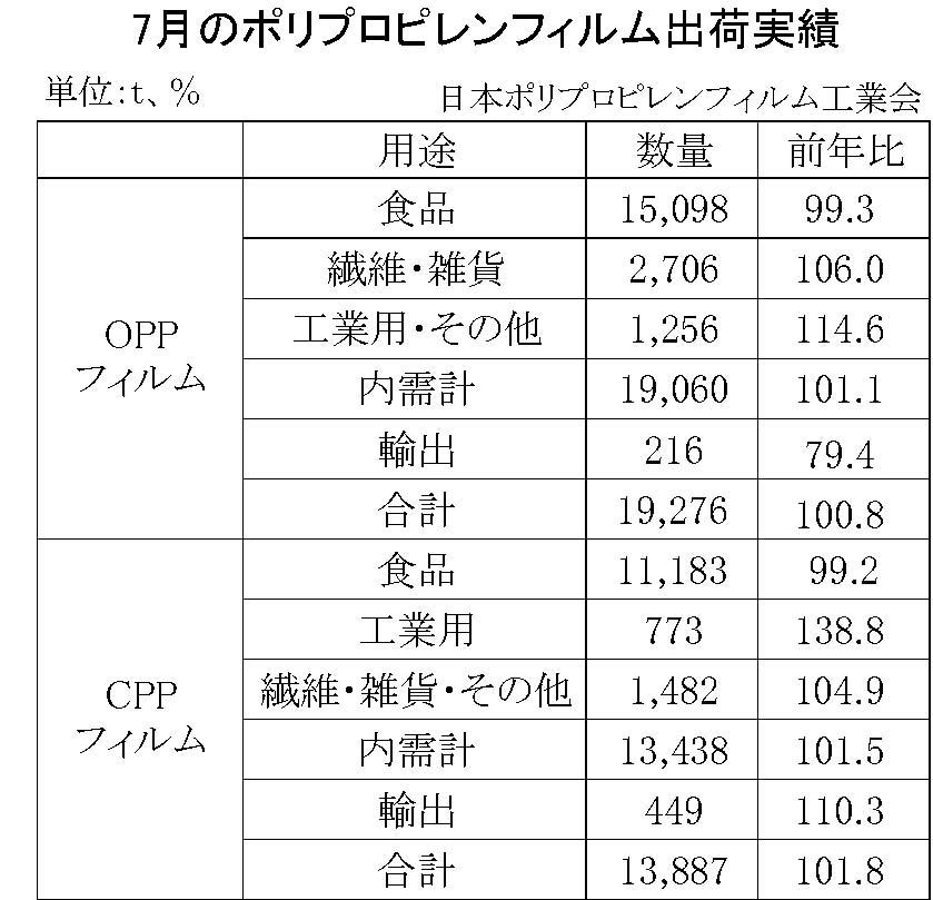 12-2-(年間使用)ポリプロピレンフィルム出荷実績