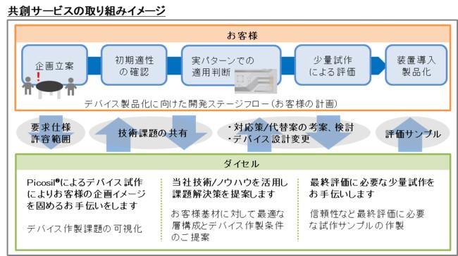 共創サービスの取り組みイメージ