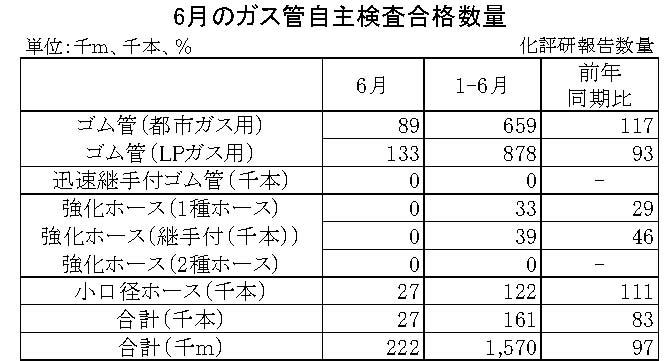 06-月別-ガス管自主検査合格数量 日本ゴム工業会HP
