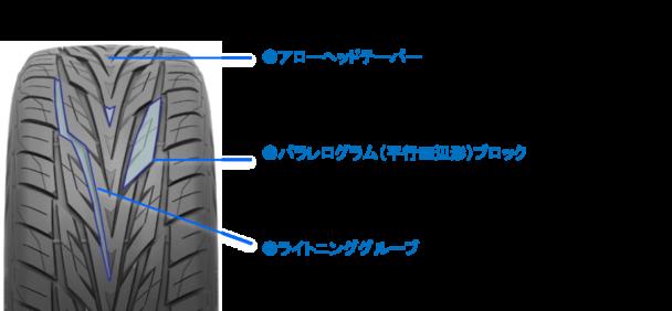 「プロクセスSTⅢ」パターン設計