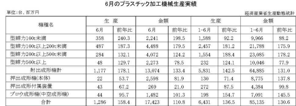 12-13-(年間使用)プラスチック加工機械生産実績 経済産業省HP