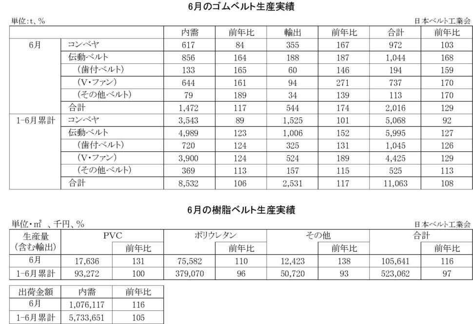 16-月別-ゴムベルト樹脂ベルト生産実績・00-期間統計-縦20横6_53行
