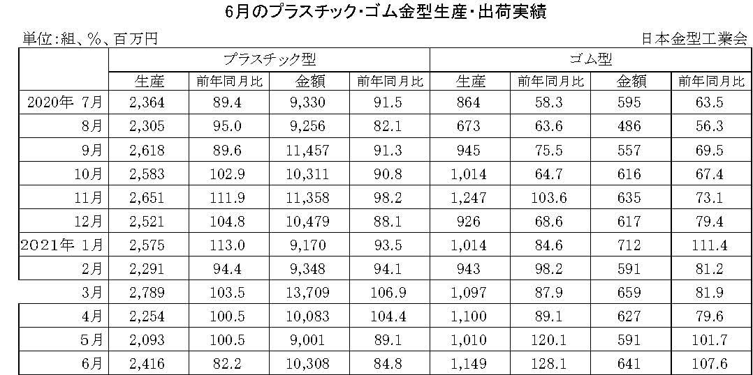 12-11-(年間使用)プラスチック・ゴム金型生産出荷金型実績