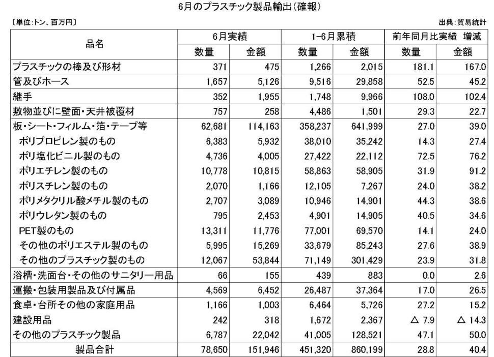 11-6-(年間使用)プラスチック製品輸出(確報)プラ工業連盟メール