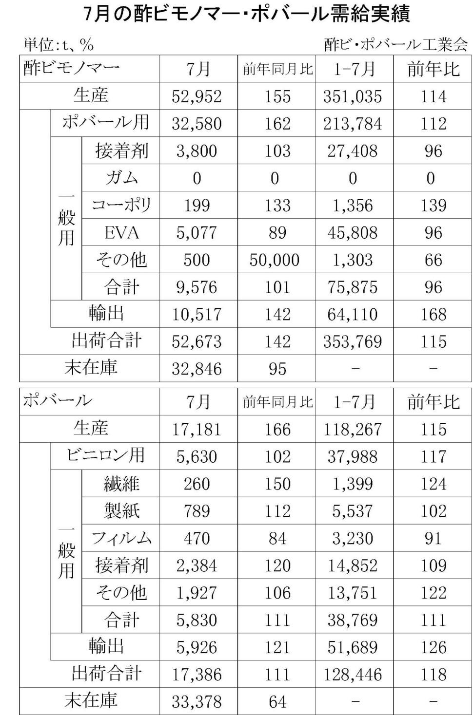 7月酢ビモノマー・ポバール需給実績