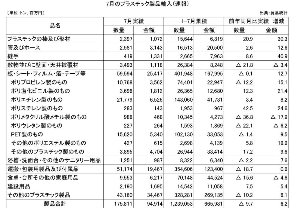 7月のプラスチック製品輸入(速報)