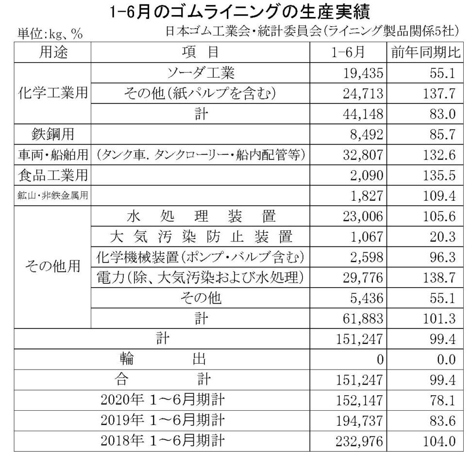 1月~6月のゴムライニング生産実績