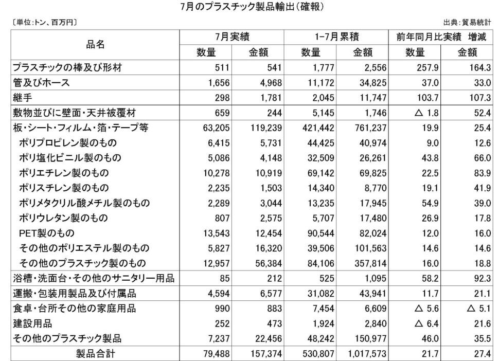 7月のプラスチック製品輸出(確報)