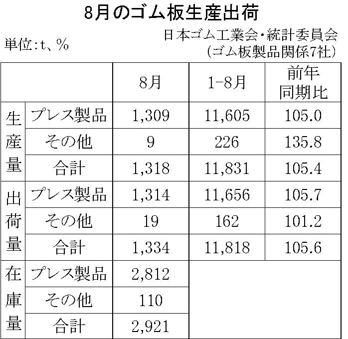 11-月別-ゴム板生産出荷・00-期間統計-縦9横3_13行 日本ゴム工業会HP