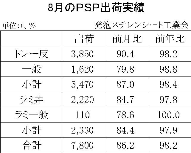 12-4-(年間使用)発泡スチレンシート出荷実績