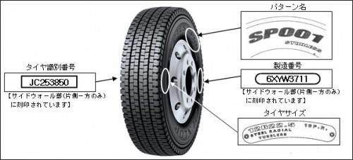 タイヤ表示例:パターン名、タイヤサイズ、製造番号、タイヤ識別番号はタイヤサイドウォール部に刻印