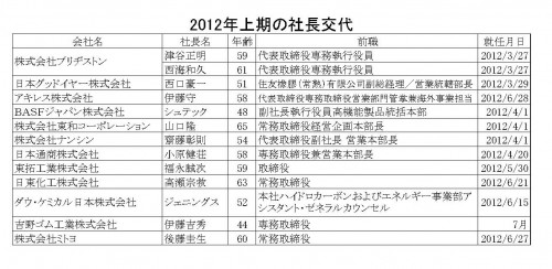 2012年上期の社長交代