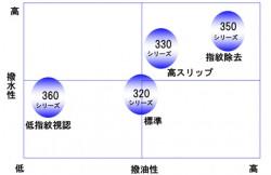 「HRシリーズ」のラインナップ分布図