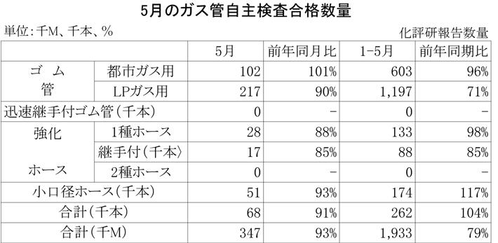 2012年5月のガス管自主検査合格数量